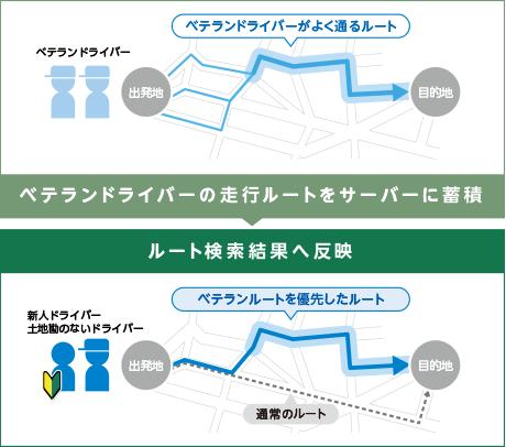 ベテランルート概念図