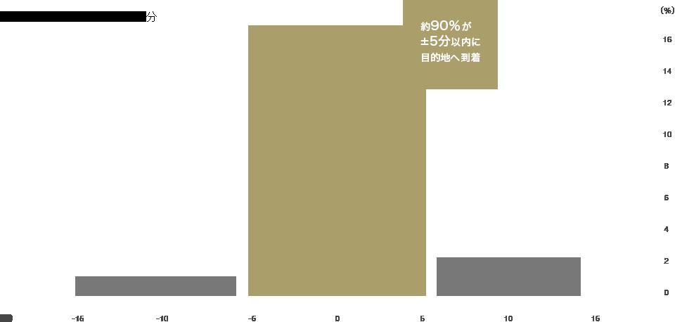 所要時間の実測と予想値の差分